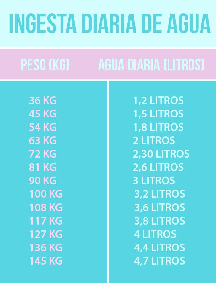 cuánta agua beber